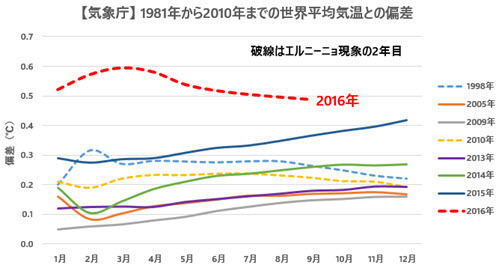 JMA Temp Anomalies Comparison with Previous Records 2016-09 JP.jpg