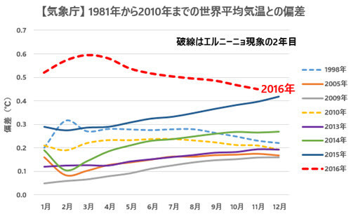 JMA Temp Anomalies Comparison with Previous Records 2016-11 JP.jpg