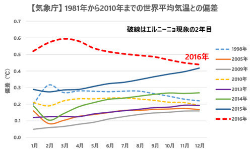 JMA Temp Anomalies Comparison with Previous Records 2016-12 JP.jpg