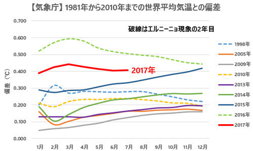 JMA Temp Anomalies Comparison with Previous Records 2017-07.jpg