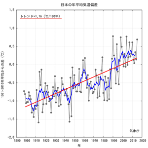 Japan Annual Average Temp til 2015.png