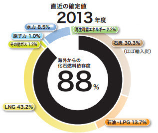 Japan energy generation by type 2013.jpg