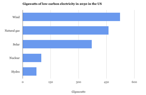 MacDonald et al 2016 - Gigawatts-of-low-carbon-electricity-in-2030-in-the-US.png