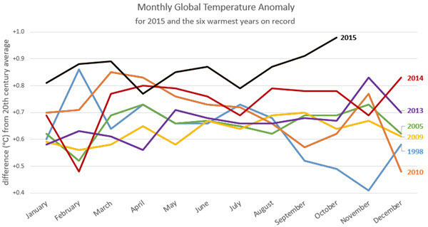 Monthly Global Temperature Anomaly as of November 2015.jpg
