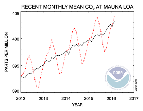 Monthly mean CO2 at Mauna Loa Hawaii as of 2016-02.png