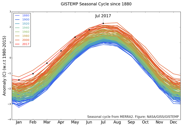 NASA GISS Global Temp Anomaly Graph 201707.png