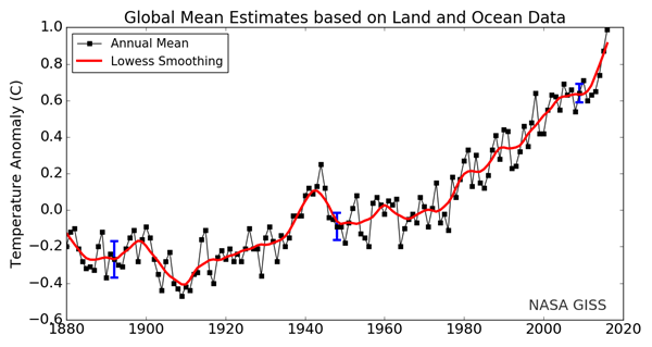 NASA GISSTEMP Global Mean Estimates based on Land and Ocean Data 2016.png