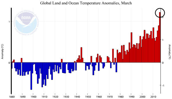 NOAA Global Land and Ocean Temperature Anomalies 2016-03.jpg