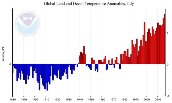 NOAA Global Land and Ocean Temperature Anomalies 2016-07.jpg