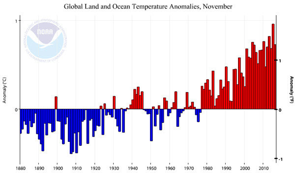 NOAA Global Land and Ocean Temperature Anomalies 2016-11.jpg