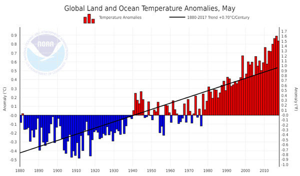 NOAA Global Land and Ocean Temperature Anomalies 2017-05.jpg