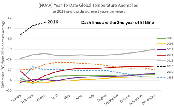NOAA Temp Anomalies Comparison with Previous Records 2016-03 EN.jpg