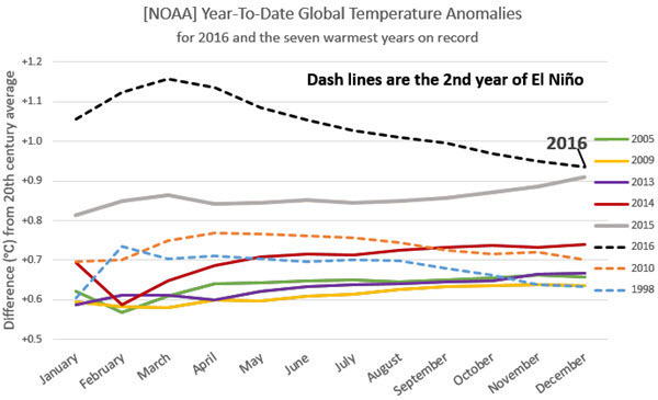 NOAA Temp Anomalies Comparison with Previous Records 2016-12 EN.jpg