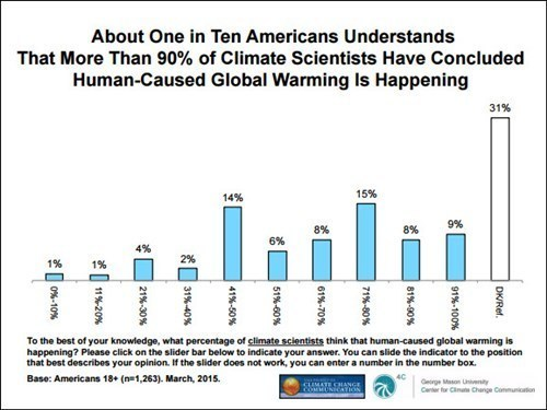 One tenth Americans think climat escientists more than 90 percent consensus on human caused cc2015-10-17.jpg