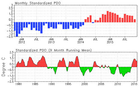 PDO Standardized monthly and 9 months mov avg 1980-2015.jpg