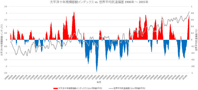 PDO vs Temp Anomalies 1900-2015 mov ave int 12 months.jpg