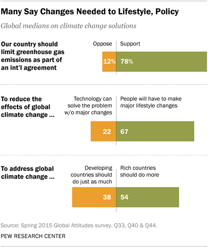 Pew 2015-11-05 - Changes needed to lifestyle and policy.png