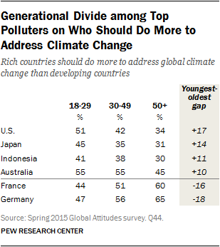 Pew 2015-11-05 - rich countries should do more generation divide.png