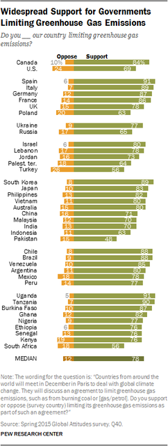 Pew 2015-11-05 - support limiting greenhouse gas.png