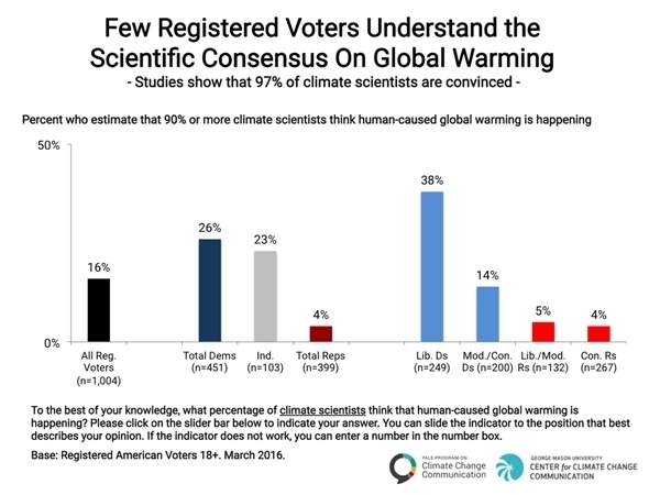 Politics-and-Global-Warming-Spring-2016-03 - Awareness of Scientific Consensus over climate scientists.jpg