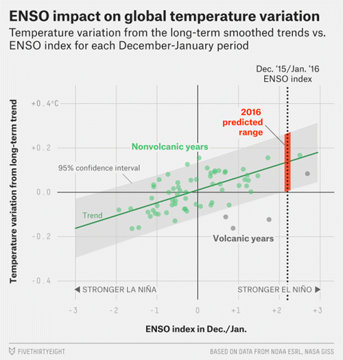 Schmidt on 538 - ENSO impact on global temperature variation.png
