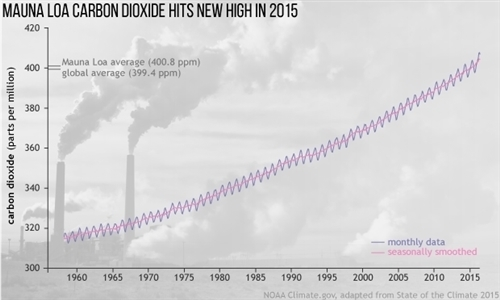 StateoftheClimate2015_carbondioxide_graph_620_0.jpg