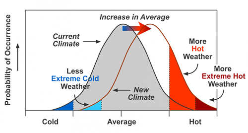 Temp records bell curve increase in warming world.png