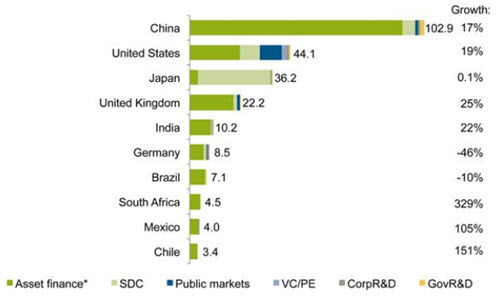 Top 10 investing countries in renewable energy.jpg
