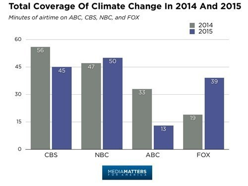 Total Coverage of Climate Change in 2014 and 2015.jpg