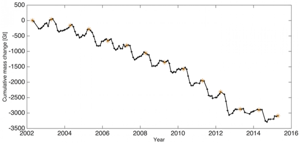 Total mass of Greenland ice sheet 2002-2015.png