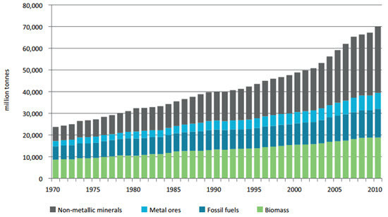UNEP - Global Material Flows and Resource Productivity Report 2016 - Fig 1 - Global material extraction by four material categories, 1970–2010.jpg