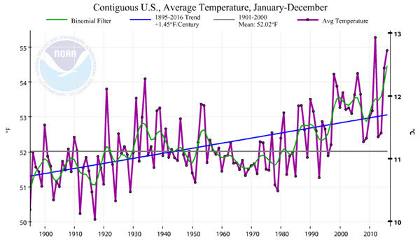 US Average Temperature 201601-201612.jpg