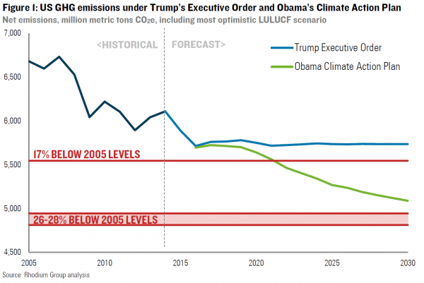 US GHG emissions under Trump's Exec Order and Obama's CAP.png