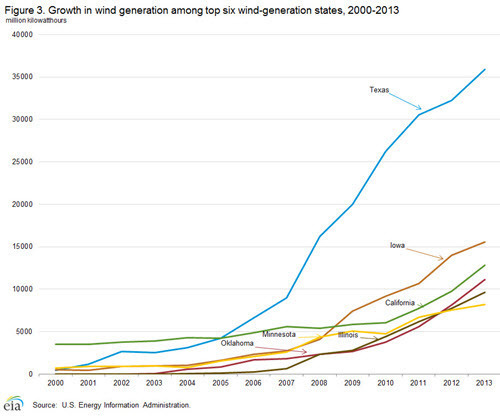 US Growth in wind generation among top six wind-generation states 2000-2013.jpg
