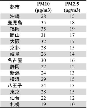 WHO Air Pollution Report 2008-2013 - Japan Cities.jpg