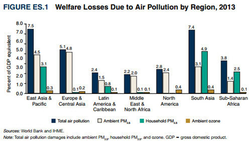 World Bank - Cost of Air Pollution - Fig ES.1 - Welfare Losses Due to Air Pollution by region in 2013.jpg