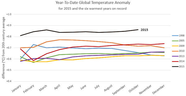 Year-To-Date Global Temperature Anomaly as of November 2015.jpg