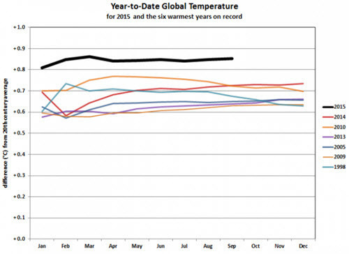 Year to date global temperature 2015-09.jpg