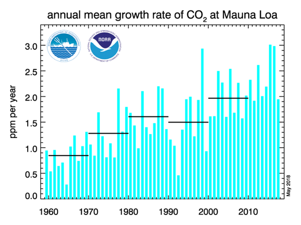 Annual mean growth rate of CO2 at Mauna Loa as of 2017.png