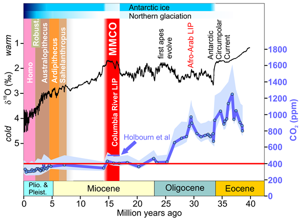 Eocene-Pleistocene CO2 and Temps from Skeptic Science.png