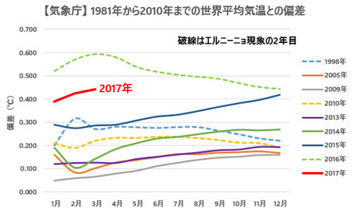 JMA Temp Anomalies Comparison with Previous Records 2017-03.jpg