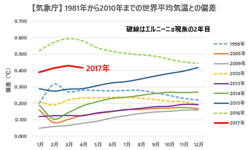 JMA Temp Anomalies Comparison with Previous Records 2017-04.jpg