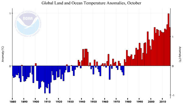 NOAA Global Land and Ocean Temperature Anomalies 2016-10.jpg