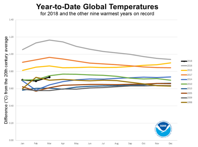 NOAA Temp Anomalies Comparison with Previous Records 201803.png